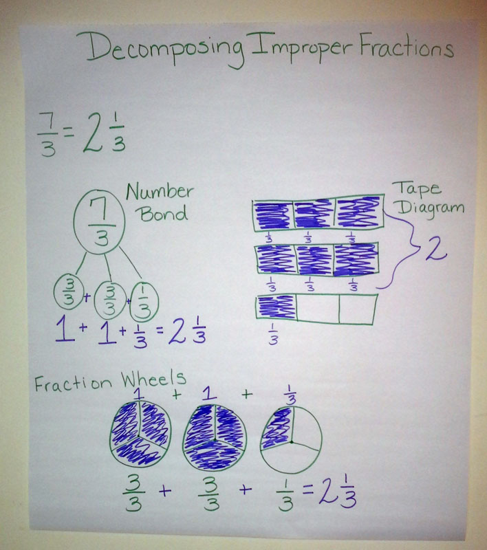 Decomposing Fractions An Alternative For Converting Improper